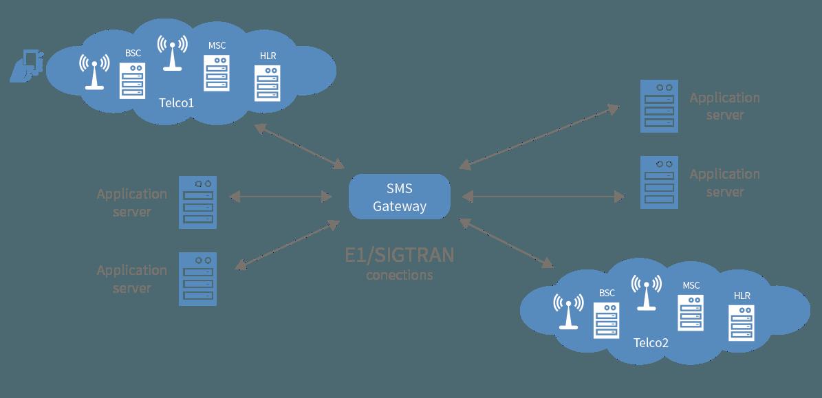 Jual Aplikasi SMS Gateway Pamekasan 082225316999