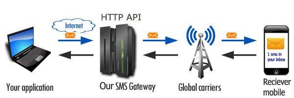 Jual Aplikasi SMS Gateway Bondowoso 082225316999
