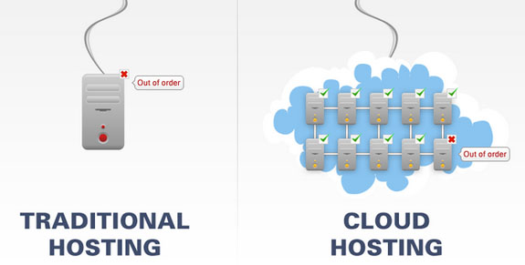 Cloud Web Hosting vs Shared Web Hosting Tradisional